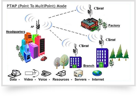 Multi point wireless network